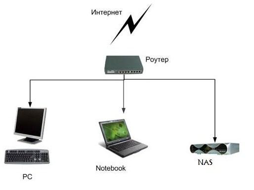 Скачиваете прилагаемый файл, заходите в роутер с помощьюКак настроить кардшаринг.